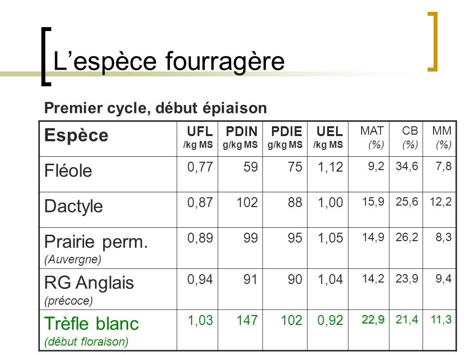 Lespèce fourragère Espèce UFL /kg MS PDIN g/kg MS PDIE g/kg MS UEL /kg MS MAT (%) CB (%) MM (%) Fléole 0,7759751,12 9,234,67,8 Dactyle 0,87102881,00 15,925,612,2 Prairie perm.