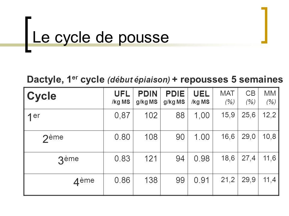 Le cycle de pousse Cycle UFL /kg MS PDIN g/kg MS PDIE g/kg MS UEL /kg MS MAT (%) CB (%) MM (%) 1 er 0,87102881,00 15,925,612,2 2 ème 0.80108901.00 16,629,010,8 3 ème 0.83121940.98 18,627,411,6 4 ème 0.86138990.91 21,229,911,4 Dactyle, 1 er cycle (début épiaison) + repousses 5 semaines