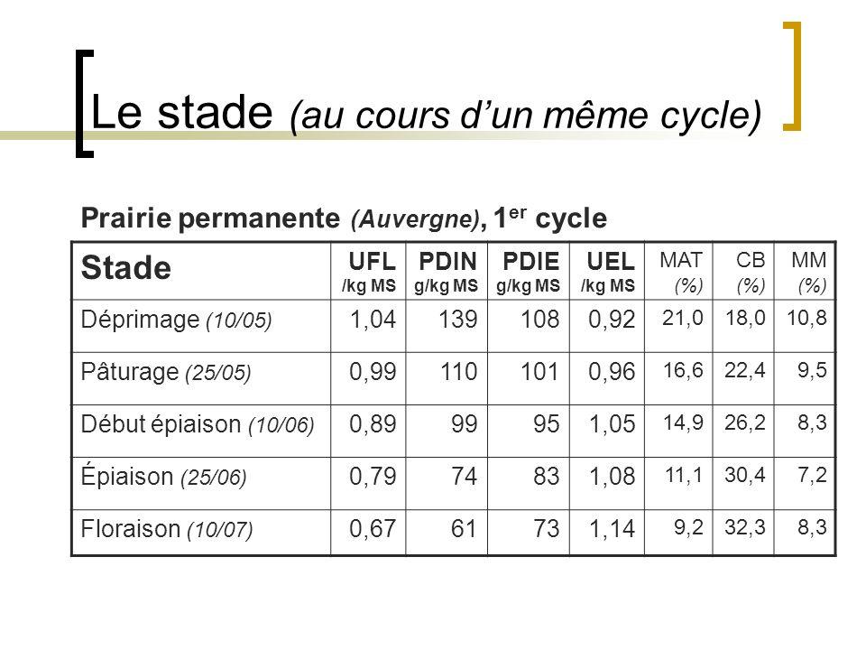 Le stade (au cours dun même cycle) Stade UFL /kg MS PDIN g/kg MS PDIE g/kg MS UEL /kg MS MAT (%) CB (%) MM (%) Déprimage (10/05) 1,041391080,92 21,018,010,8 Pâturage (25/05) 0,991101010,96 16,622,49,5 Début épiaison (10/06) 0,8999951,05 14,926,28,3 Épiaison (25/06) 0,7974831,08 11,130,47,2 Floraison (10/07) 0,6761731,14 9,232,38,3 Prairie permanente (Auvergne), 1 er cycle