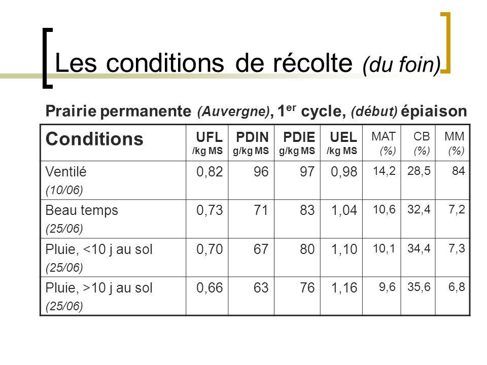 Les conditions de récolte (du foin) Conditions UFL /kg MS PDIN g/kg MS PDIE g/kg MS UEL /kg MS MAT (%) CB (%) MM (%) Ventilé (10/06) 0,8296970,98 14,228,584 Beau temps (25/06) 0,7371831,04 10,632,47,2 Pluie, <10 j au sol (25/06) 0,7067801,10 10,134,47,3 Pluie, >10 j au sol (25/06) 0,6663761,16 9,635,66,8 Prairie permanente (Auvergne), 1 er cycle, (début) épiaison