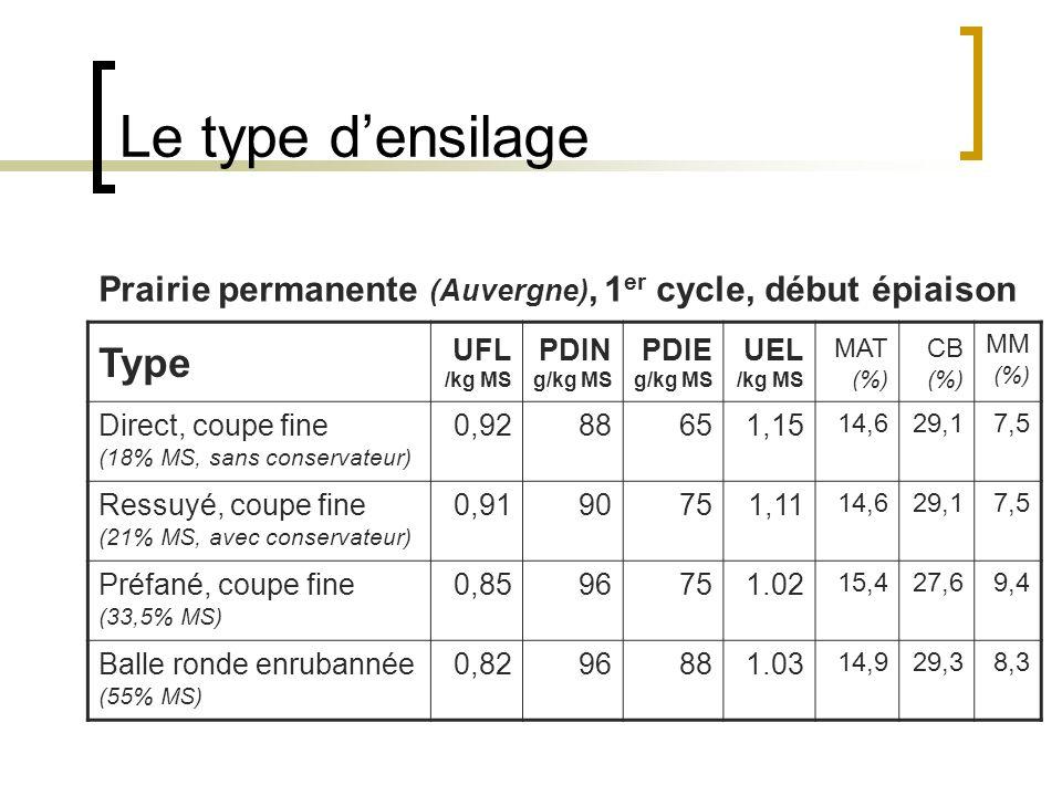 Le type densilage Type UFL /kg MS PDIN g/kg MS PDIE g/kg MS UEL /kg MS MAT (%) CB (%) MM (%) Direct, coupe fine (18% MS, sans conservateur) 0,9288651,15 14,629,17,5 Ressuyé, coupe fine (21% MS, avec conservateur) 0,9190751,11 14,629,17,5 Préfané, coupe fine (33,5% MS) 0,8596751.02 15,427,69,4 Balle ronde enrubannée (55% MS) 0,8296881.03 14,929,38,3 Prairie permanente (Auvergne), 1 er cycle, début épiaison