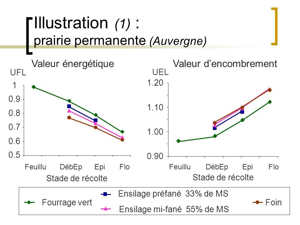 Illustration (1) : prairie permanente (Auvergne) Fourrage vert Ensilage préfané 33% de MS Ensilage mi-fané 55% de MS Foin Stade de récolte 0.5 0.6 0.7 0.8 0.9 1 UFL FeuilluDébEpEpiFlo Valeur énergétique Stade de récolte UEL 0.90 1.00 1.10 1.20 FeuilluDébEpEpiFlo Valeur dencombrement