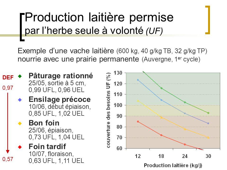 Production laitière permise par lherbe seule à volonté (UF) Exemple dune vache laitière (600 kg, 40 g/kg TB, 32 g/kg TP) nourrie avec une prairie permanente (Auvergne, 1 er cycle) Pâturage rationné 25/05, sortie à 5 cm, 0,99 UFL, 0,96 UEL Ensilage précoce 10/06, début épiaison, 0,85 UFL, 1,02 UEL Bon foin 25/06, épiaison, 0,73 UFL, 1,04 UEL Foin tardif 10/07, floraison, 0,63 UFL, 1,11 UEL DEF 0,97 0,57