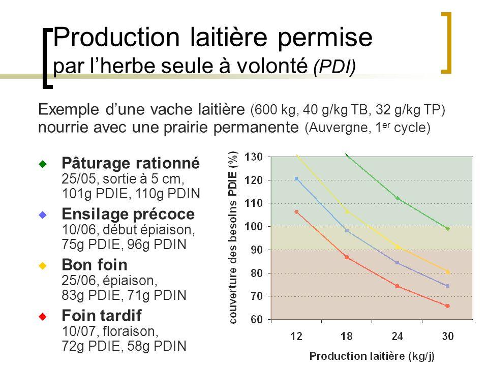 Production laitière permise par lherbe seule à volonté (PDI) Exemple dune vache laitière (600 kg, 40 g/kg TB, 32 g/kg TP) nourrie avec une prairie permanente (Auvergne, 1 er cycle) Pâturage rationné 25/05, sortie à 5 cm, 101g PDIE, 110g PDIN Ensilage précoce 10/06, début épiaison, 75g PDIE, 96g PDIN Bon foin 25/06, épiaison, 83g PDIE, 71g PDIN Foin tardif 10/07, floraison, 72g PDIE, 58g PDIN