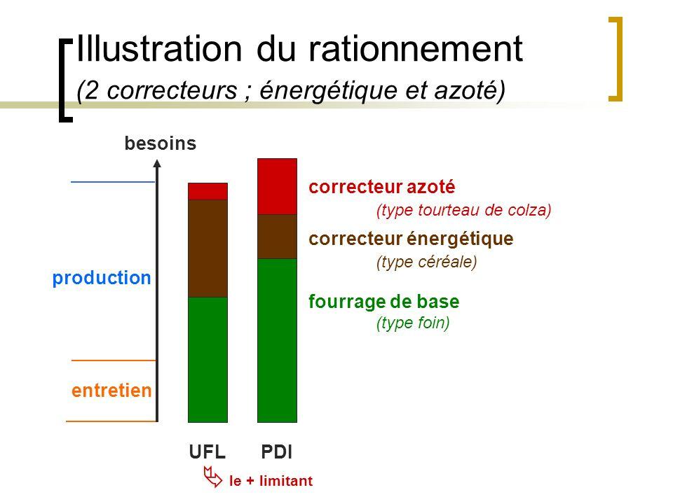 Illustration du rationnement (2 correcteurs ; énergétique et azoté) UFLPDI entretien besoins fourrage de base (type foin) correcteur énergétique (type céréale) correcteur azoté (type tourteau de colza) production le + limitant