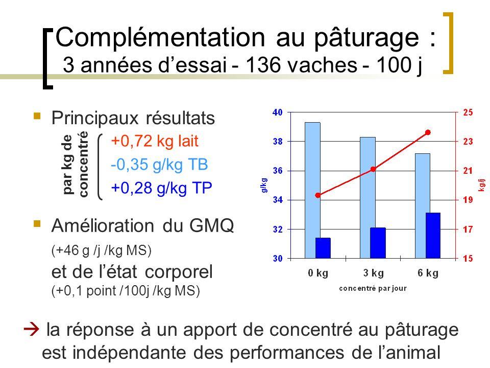 Complémentation au pâturage : 3 années dessai - 136 vaches - 100 j la réponse à un apport de concentré au pâturage est indépendante des performances de lanimal Principaux résultats +0,72 kg lait -0,35 g/kg TB +0,28 g/kg TP par kg de concentré Amélioration du GMQ (+46 g /j /kg MS) et de létat corporel (+0,1 point /100j /kg MS)