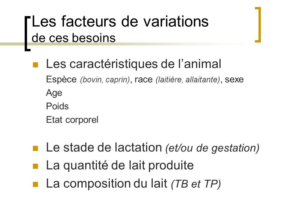 EnergieUFL Energie en unités fourragères (lait) [UFL] BesUFL = [(0,041 x PV 0,75 ) x I act ] + (0,44 x PL 4% ) + (0,00072 x PV nais x e 0,116 x semG ) + (3,25 – 0,08 x âge) Protéines PDI Protéines en g de protéines digestibles au niveau de lintestin [PDI (PDIN et PDIE) ] BesPDI = (3,251 x PV 0,75 ) + (1,56 x TP x PL) + (0,07 x PV nais x e 0,111 x semG ) LysMet Lys dig et Met dig : 7,3 et 2,5% des PDIE Lexpression et le calcul de ces besoins ± 48 g