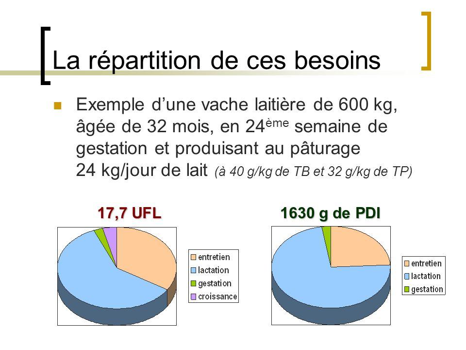 La répartition de ces besoins Exemple dune vache laitière de 600 kg, âgée de 32 mois, en 24 ème semaine de gestation et produisant au pâturage 24 kg/jour de lait (à 40 g/kg de TB et 32 g/kg de TP) 17,7 UFL 1630 g de PDI