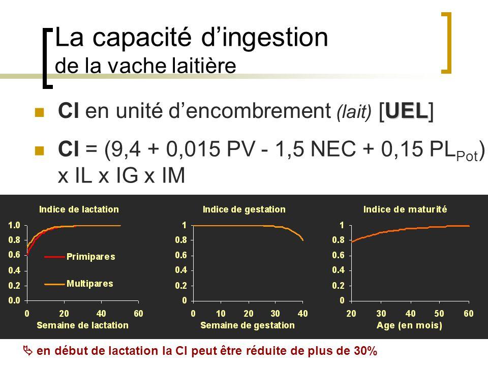Illustration (2) : prairie permanente (Auvergne) Valeur azotée 50 70 90 110 Stade de récolte PDIN (g/kg MS) FeuilluDébEpEpiFlo 50 70 90 110 Stade de récolte PDIE (g/kg MS) FeuilluDébEpEpiFlo Fourrage vert Ensilage préfané 33% de MS Ensilage mi-fané 55% de MS Foin