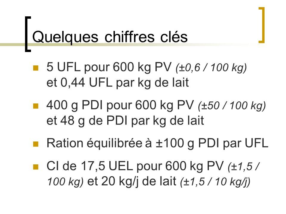Quelques chiffres clés 5 UFL pour 600 kg PV (±0,6 / 100 kg) et 0,44 UFL par kg de lait 400 g PDI pour 600 kg PV (±50 / 100 kg) et 48 g de PDI par kg de lait Ration équilibrée à ±100 g PDI par UFL CI de 17,5 UEL pour 600 kg PV (±1,5 / 100 kg) et 20 kg/j de lait (±1,5 / 10 kg/j)