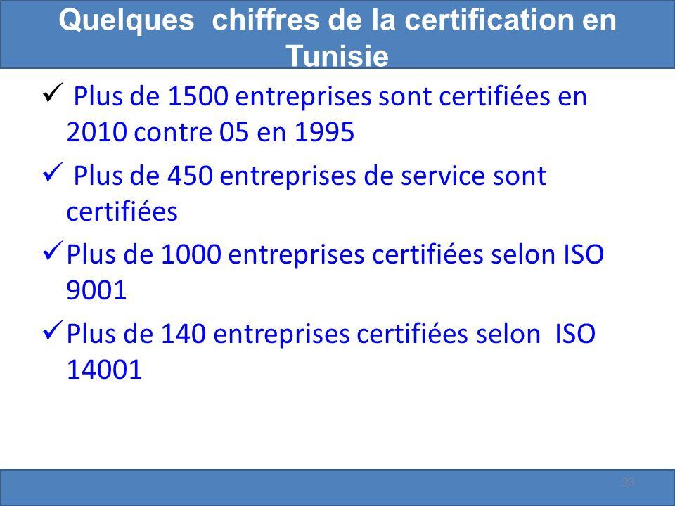 Quelques chiffres de la certification en Tunisie Plus de 1500 entreprises sont certifiées en 2010 contre 05 en 1995 Plus de 450 entreprises de service sont certifiées Plus de 1000 entreprises certifiées selon ISO 9001 Plus de 140 entreprises certifiées selon ISO 14001 23