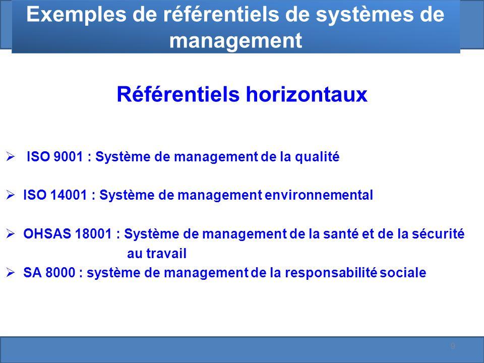 Exemples de référentiels de systèmes de management Référentiels horizontaux ISO 9001 : Système de management de la qualité ISO 14001 : Système de management environnemental OHSAS 18001 : Système de management de la santé et de la sécurité au travail SA 8000 : système de management de la responsabilité sociale 9