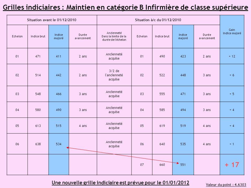 Grilles indiciaires : Maintien en catégorie B Infirmière de classe supérieure Situation avant le 01/12/2010Situation à/c du 01/12/2010 Gain Indice maj