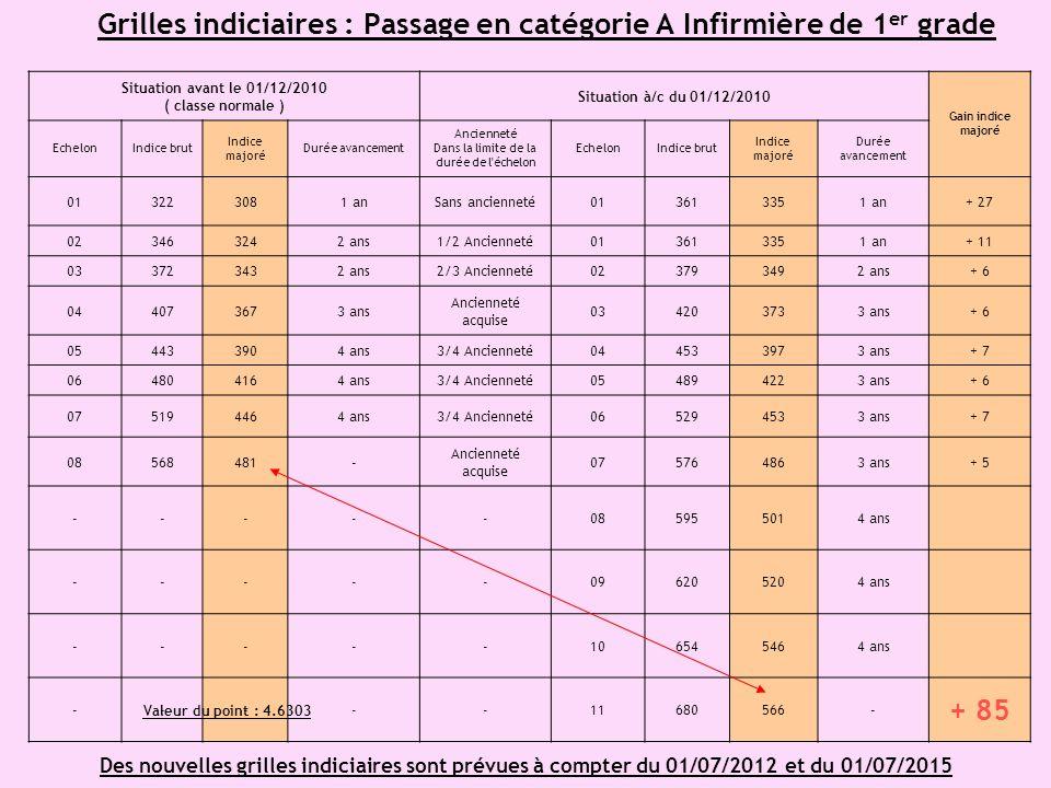 Grilles indiciaires : Passage en catégorie A Infirmière de 1 er grade Situation avant le 01/12/2010 ( classe normale ) Situation à/c du 01/12/2010 Gai