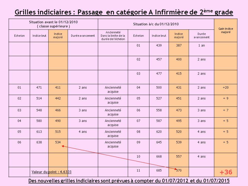 Grilles indiciaires : Passage en catégorie A Infirmière de 2 ème grade Situation avant le 01/12/2010 ( classe supérieure ) Situation à/c du 01/12/2010