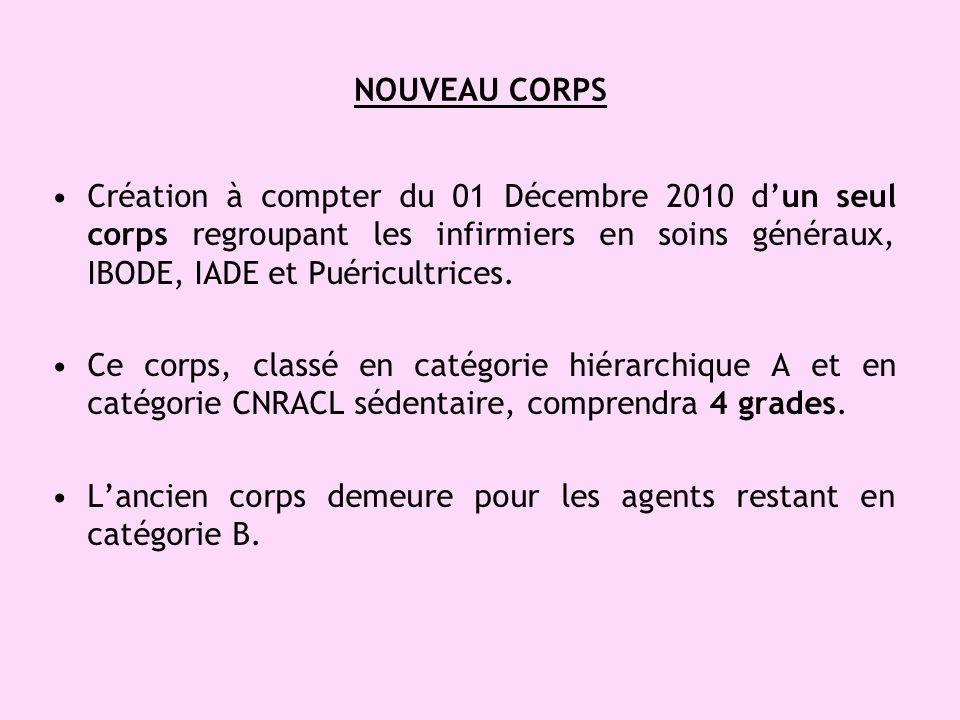NOUVEAU CORPS Création à compter du 01 Décembre 2010 dun seul corps regroupant les infirmiers en soins généraux, IBODE, IADE et Puéricultrices. Ce cor
