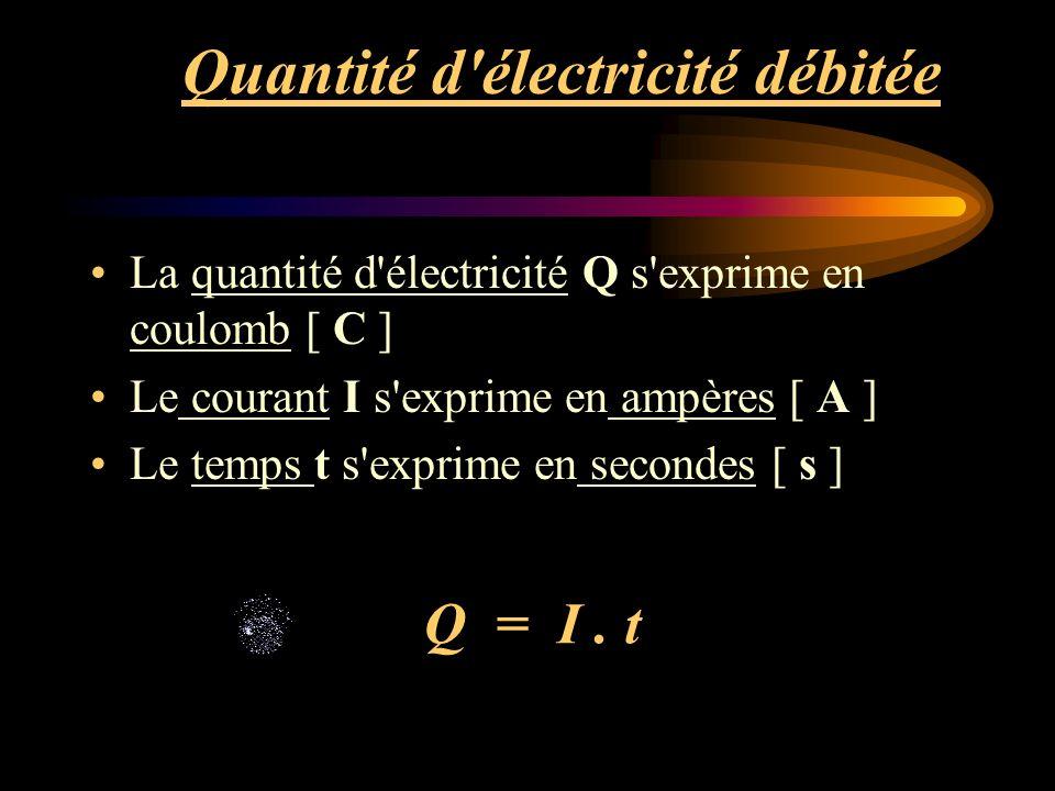 Applications.3. Un courant de 20 A passe dans un circuit pendant 15 minutes.