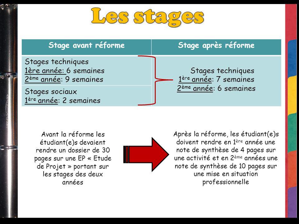 Stage avant réformeStage après réforme Stages techniques 1ère année: 6 semaines 2 ème année: 9 semaines Stages techniques 1 ère année: 7 semaines 2 èm