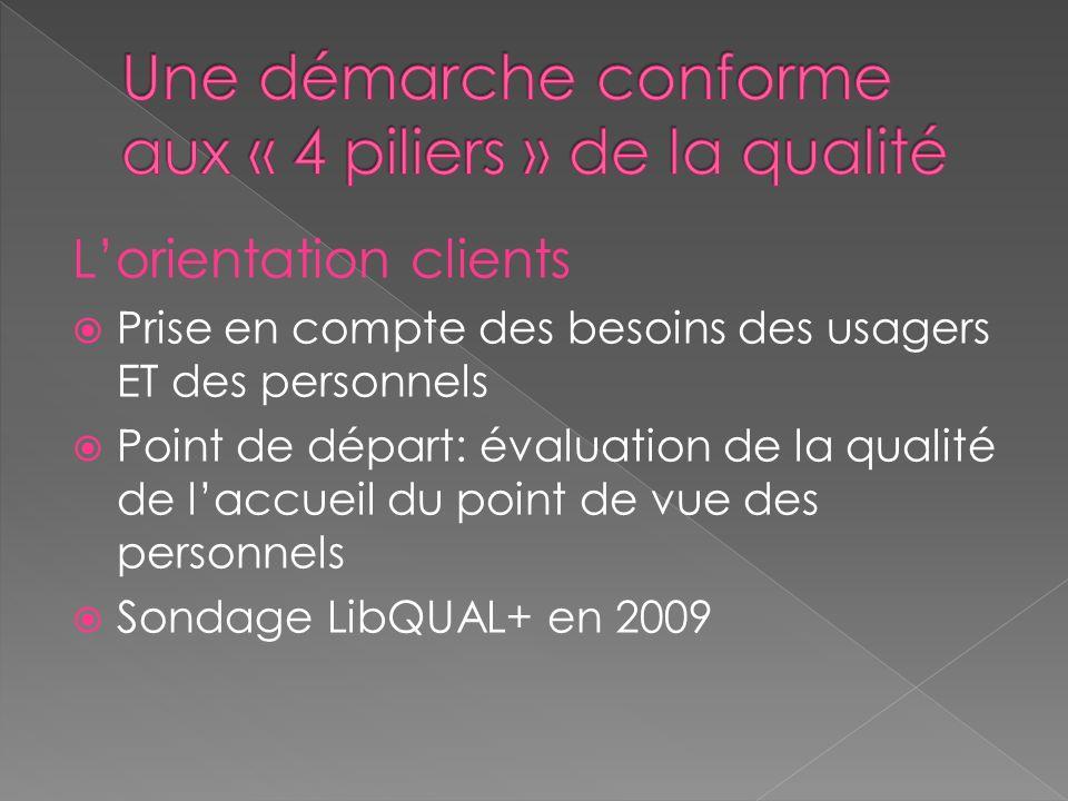 Lorientation clients Prise en compte des besoins des usagers ET des personnels Point de départ: évaluation de la qualité de laccueil du point de vue des personnels Sondage LibQUAL+ en 2009