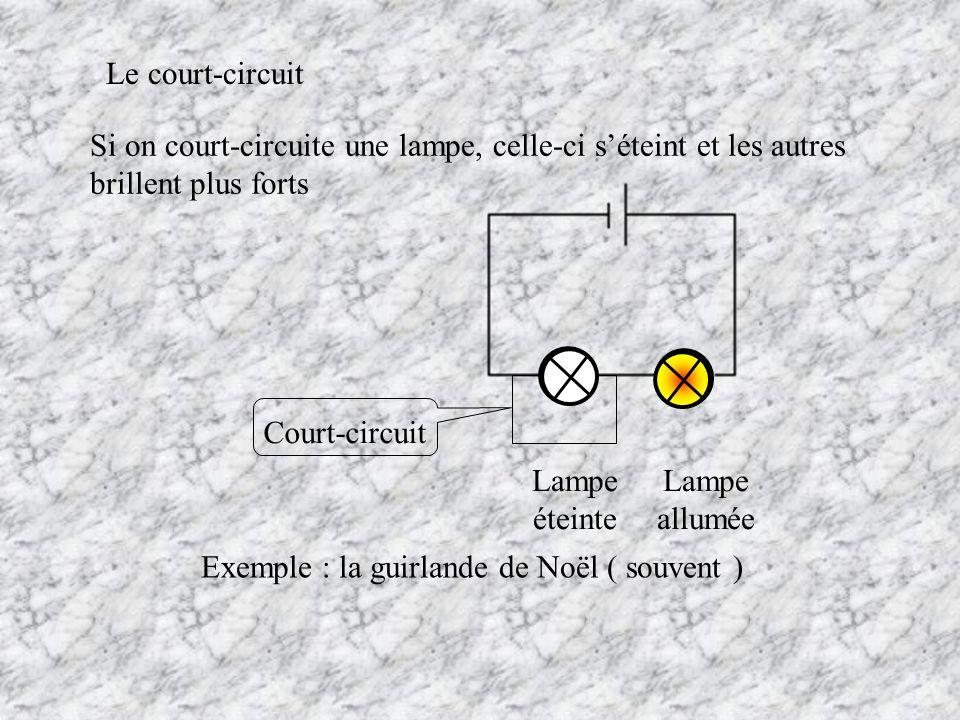 Si on court-circuite une lampe, celle-ci séteint et les autres brillent plus forts Le court-circuit Court-circuit Lampe éteinte Lampe allumée Exemple
