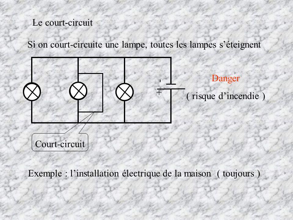 Si on court-circuite une lampe, toutes les lampes séteignent Le court-circuit + - Court-circuit Exemple : linstallation électrique de la maison ( touj