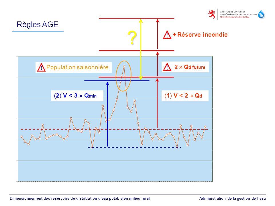 Règles AGE Dimensionnement des réservoirs de distribution deau potable en milieu rural Administration de la gestion de leau (2) V < 3 Q min (1) V < 2
