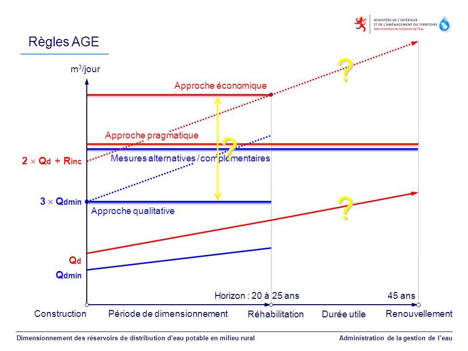 Règles AGE Dimensionnement des réservoirs de distribution deau potable en milieu rural Administration de la gestion de leau Période de dimensionnement