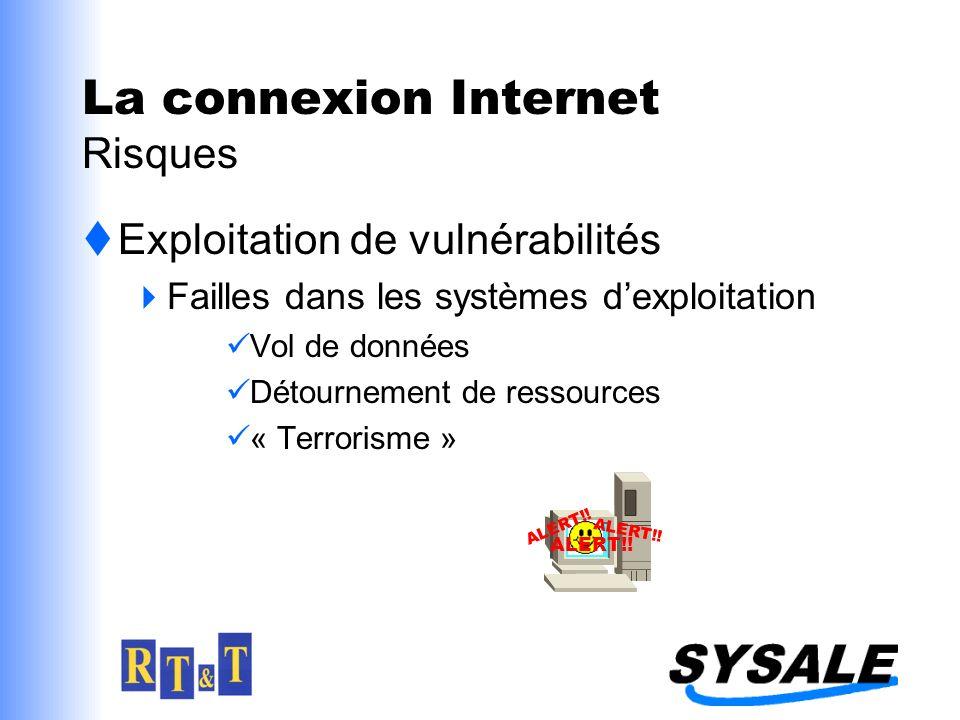 La connexion Internet Risques Exploitation de vulnérabilités Failles dans les systèmes dexploitation Vol de données Détournement de ressources « Terro