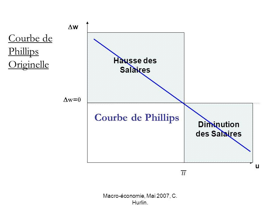 Macro-économie, Mai 2007, C. Hurlin. w=0 w u Courbe de Phillips Originelle Diminution des Salaires Hausse des Salaires Courbe de Phillips