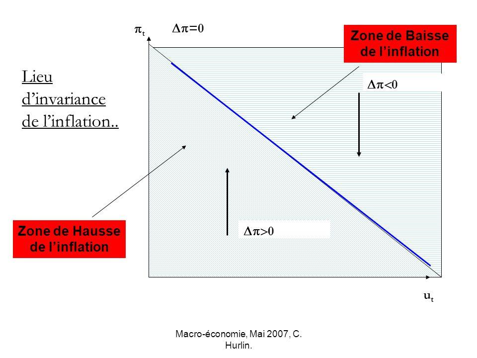 Macro-économie, Mai 2007, C. Hurlin. t utut Lieu dinvariance de linflation.. Zone de Hausse de linflation Zone de Baisse de linflation =0 0 0