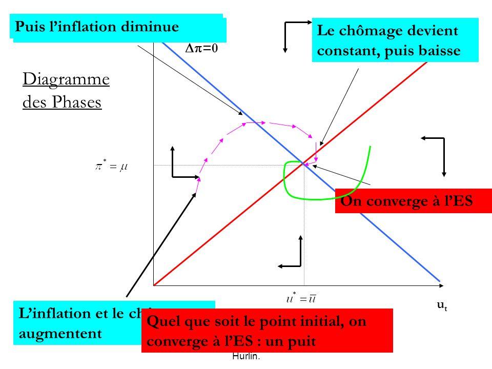 Macro-économie, Mai 2007, C. Hurlin. t utut Diagramme des Phases u=0 =0 Supposons que léconomie soit en ce point Linflation devient constante Linflati