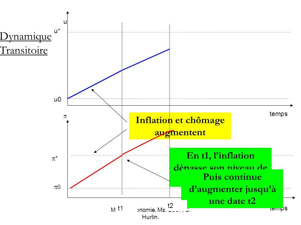 Macro-économie, Mai 2007, C. Hurlin. * u0 u* temps u Dynamique Transitoire t1 Inflation et chômage augmentent En t1, linflation dépasse son niveau de