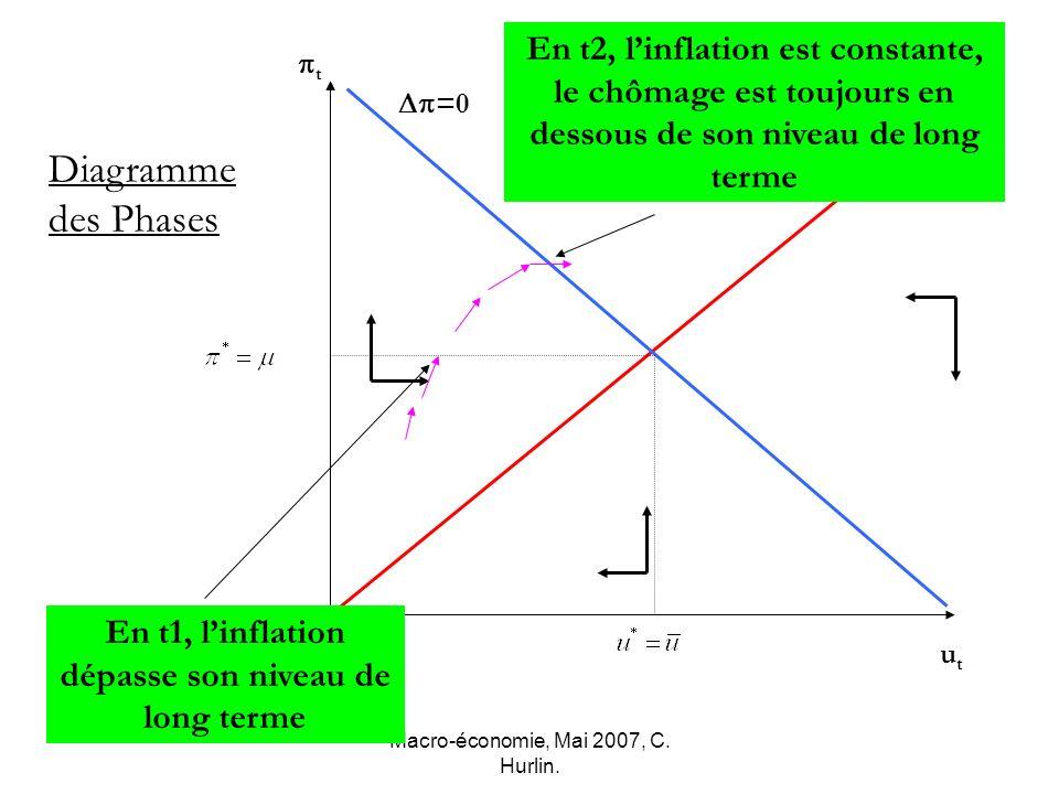 Macro-économie, Mai 2007, C. Hurlin. t utut Diagramme des Phases u=0 =0 En t1, linflation dépasse son niveau de long terme En t2, linflation est const