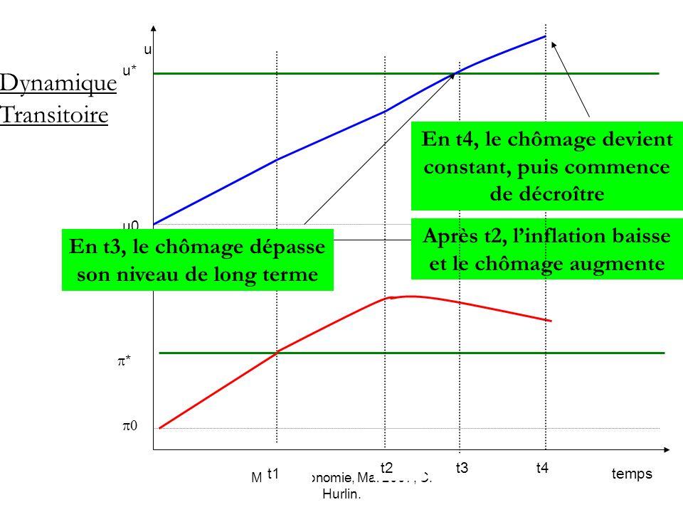 Macro-économie, Mai 2007, C. Hurlin. * u0 u* temps u Dynamique Transitoire t1 Après t2, linflation baisse et le chômage augmente t2t3 En t3, le chômag