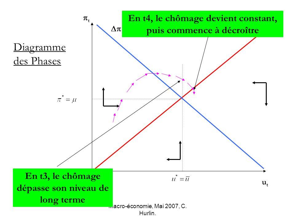 Macro-économie, Mai 2007, C. Hurlin. t utut Diagramme des Phases u=0 =0 En t3, le chômage dépasse son niveau de long terme En t4, le chômage devient c