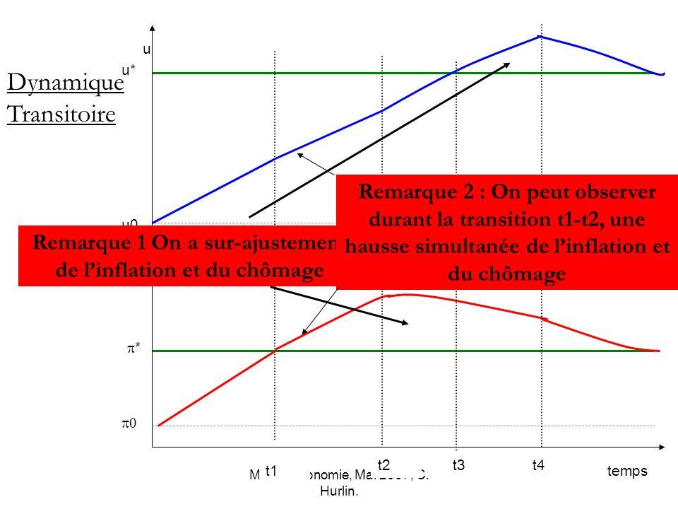 Macro-économie, Mai 2007, C. Hurlin. * u0 u* temps u Dynamique Transitoire t1 t2t3t4 Remarque 1 On a sur-ajustement de linflation et du chômage Remarq