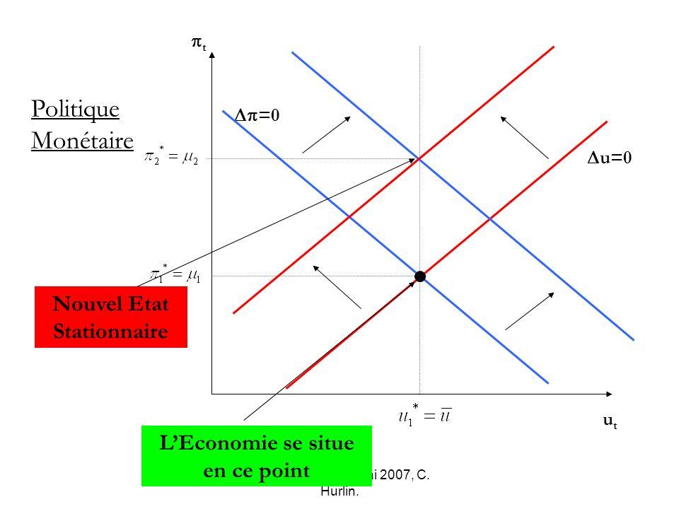 Macro-économie, Mai 2007, C. Hurlin. u=0 =0 t utut Politique Monétaire Nouvel Etat Stationnaire LEconomie se situe en ce point