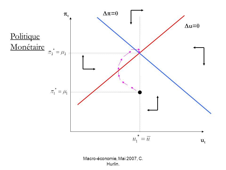 Macro-économie, Mai 2007, C. Hurlin. u=0 t utut Politique Monétaire =0