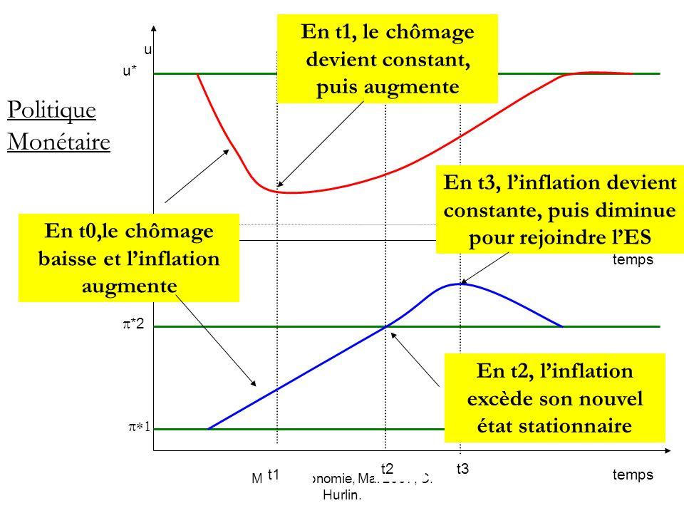 Macro-économie, Mai 2007, C. Hurlin. *2 u0 u* temps u Politique Monétaire t1 t2t3 En t1, le chômage devient constant, puis augmente En t0,le chômage b