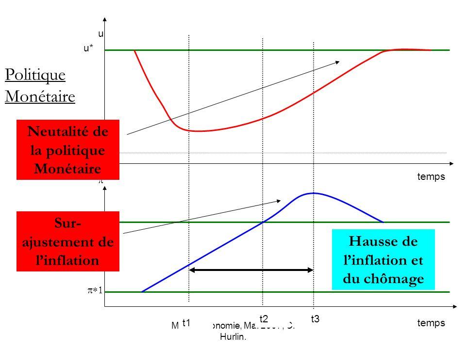 Macro-économie, Mai 2007, C. Hurlin. *2 u0 u* temps u Politique Monétaire t1 t2t3 Neutalité de la politique Monétaire Sur- ajustement de linflation Ha