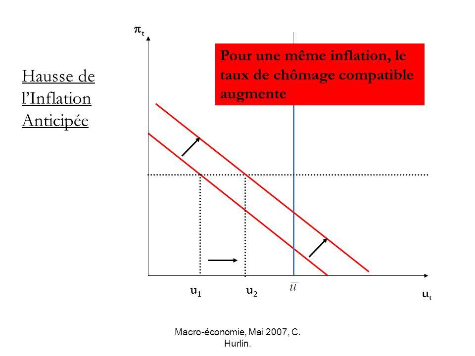 Macro-économie, Mai 2007, C. Hurlin. u1u1 u2u2 t utut Hausse de lInflation Anticipée Pour une même inflation, le taux de chômage compatible augmente