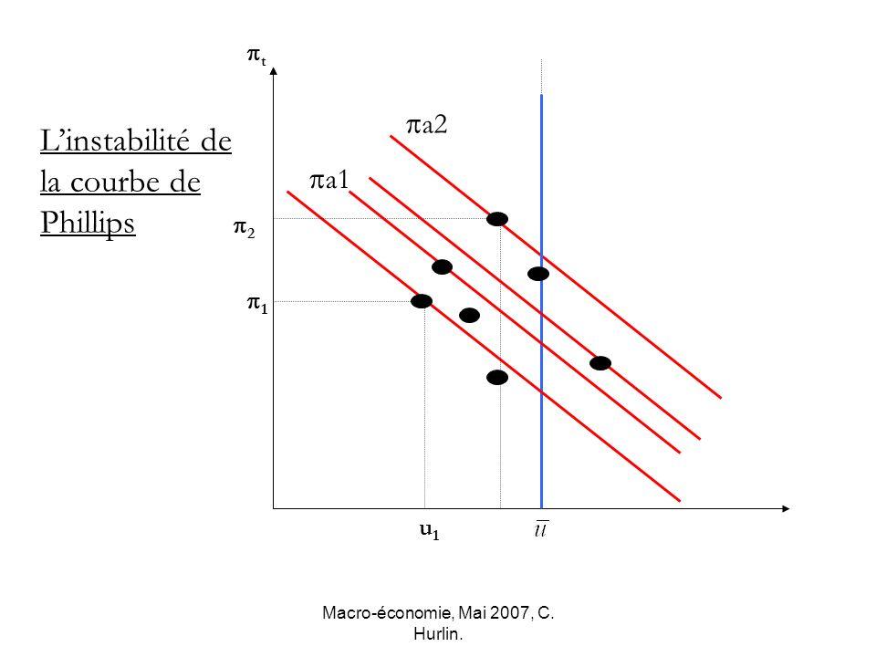 Macro-économie, Mai 2007, C. Hurlin. u2u2 2 u1u1 1 t Linstabilité de la courbe de Phillips a1 a2