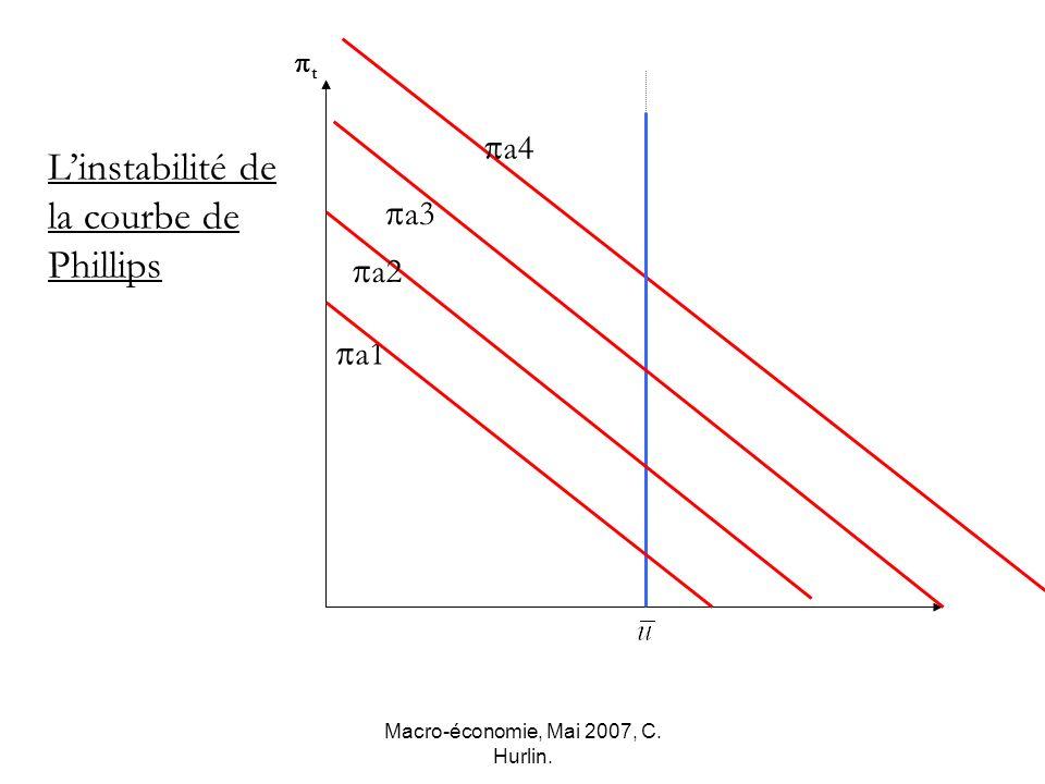 Macro-économie, Mai 2007, C. Hurlin. t Linstabilité de la courbe de Phillips a1 a4 a2 a3