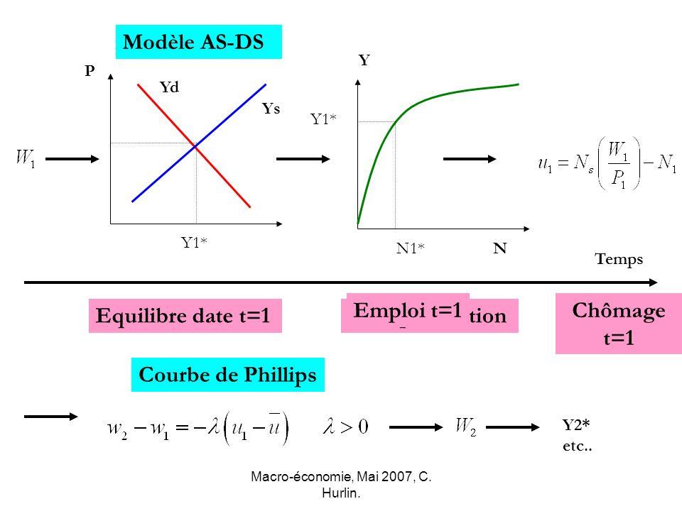 Macro-économie, Mai 2007, C. Hurlin. Modèle AS-DS P Y2* etc.. Temps Ys Yd Equilibre date t=1 Y1* Y N F. de production Y1* N1* Emploi t=1Chômage t=1 Co