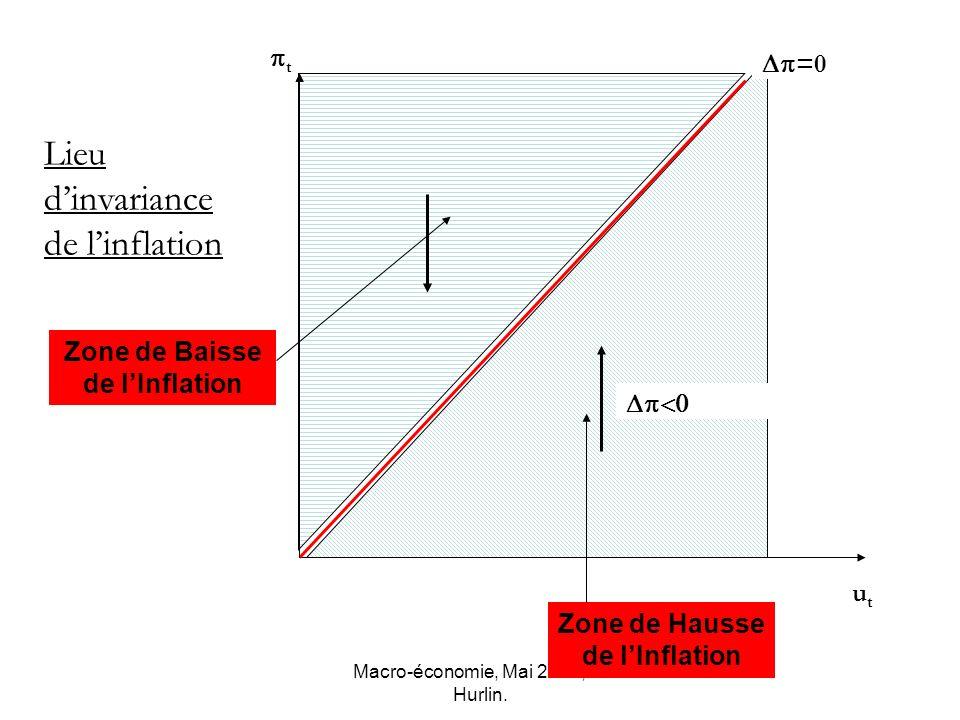 Macro-économie, Mai 2007, C. Hurlin. 0 t utut Lieu dinvariance de linflation Zone de Hausse de lInflation Zone de Baisse de lInflation =0