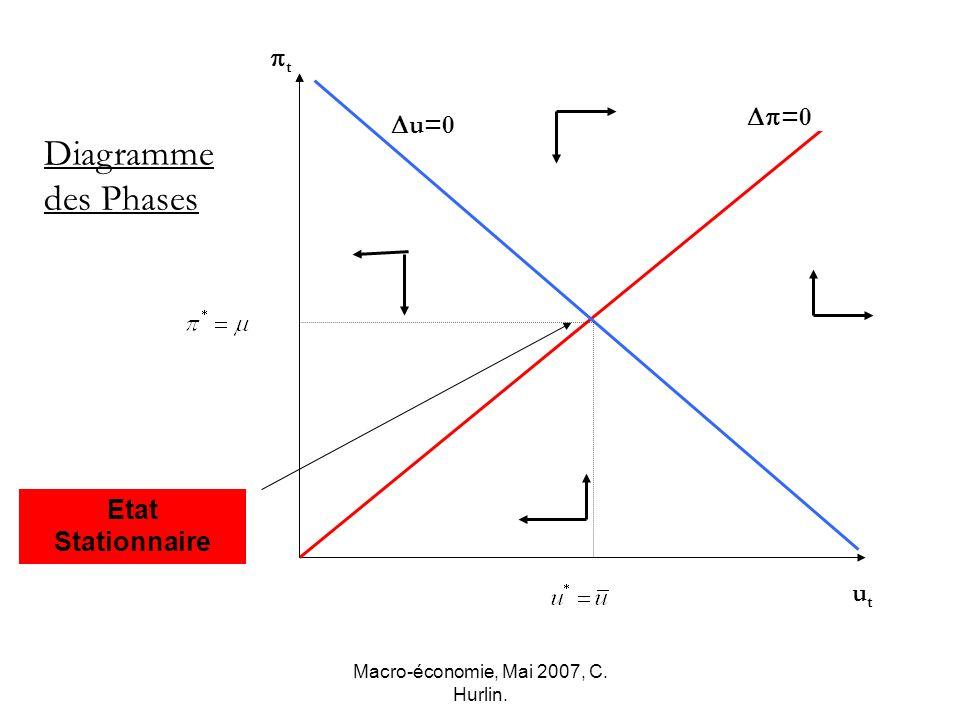 Macro-économie, Mai 2007, C. Hurlin. t utut Diagramme des Phases Etat Stationnaire u=0 =0