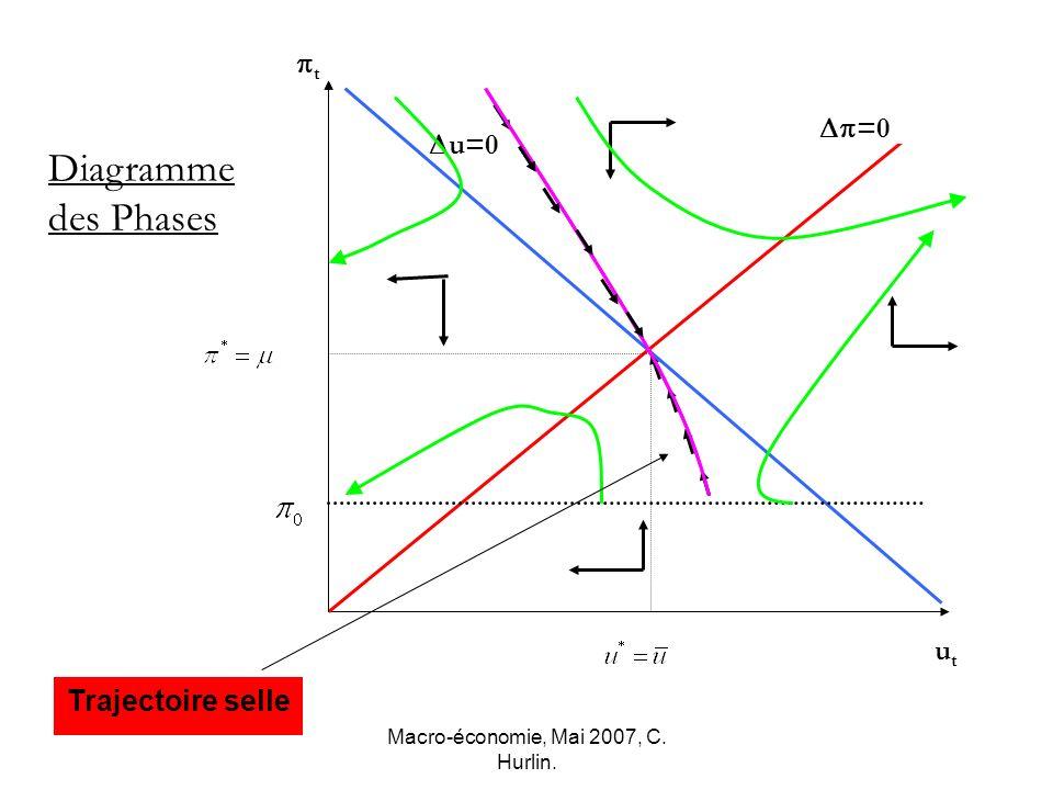 Macro-économie, Mai 2007, C. Hurlin. t utut Diagramme des Phases u=0 =0 Trajectoire selle