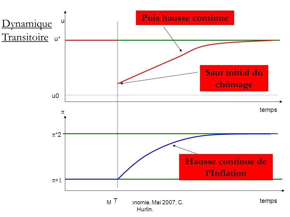 Macro-économie, Mai 2007, C. Hurlin. *2 u0 u* temps u Dynamique Transitoire T Saut initial du chômage Puis hausse continue Hausse continue de lInflati
