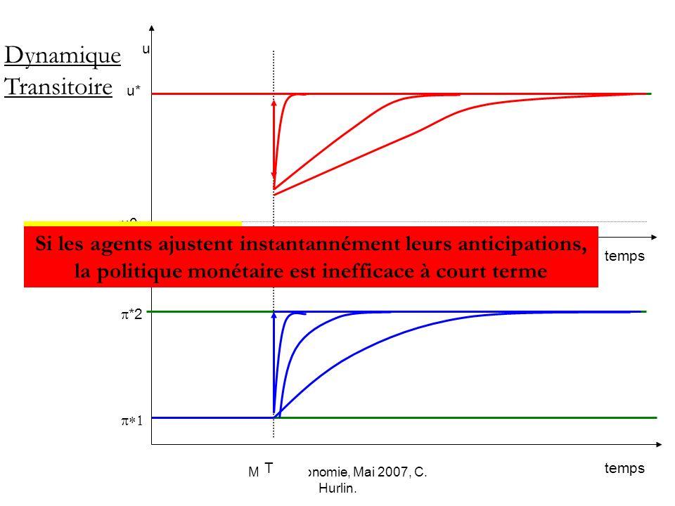 Macro-économie, Mai 2007, C. Hurlin. *2 u0 u* temps u Dynamique Transitoire T Encore plus vite Si les agents ajustent instantannément leurs anticipati
