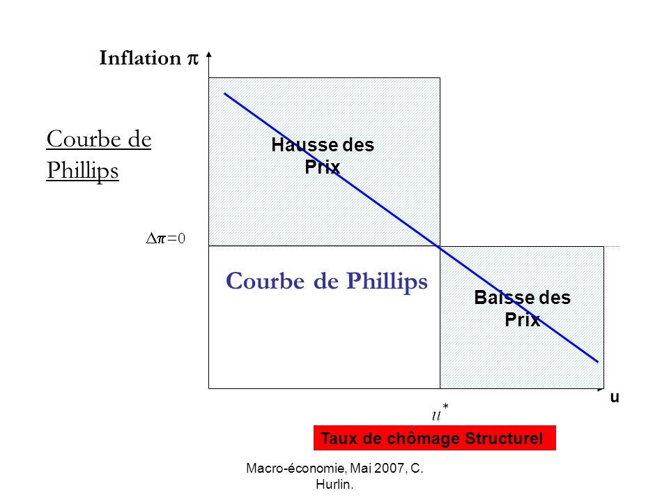 Macro-économie, Mai 2007, C. Hurlin. =0 Inflation u Courbe de Phillips Baisse des Prix Hausse des Prix Courbe de Phillips Taux de chômage Structurel